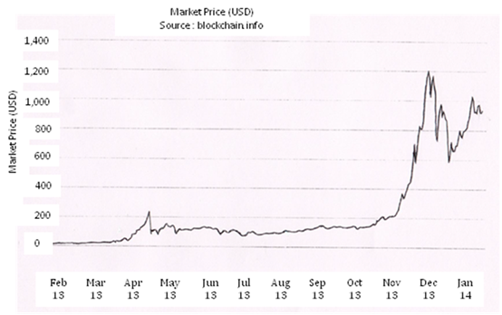 Live Bitcoin To GBP Conversion And Historical Price Charts For British Pounds