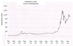 Bitcoin share Price